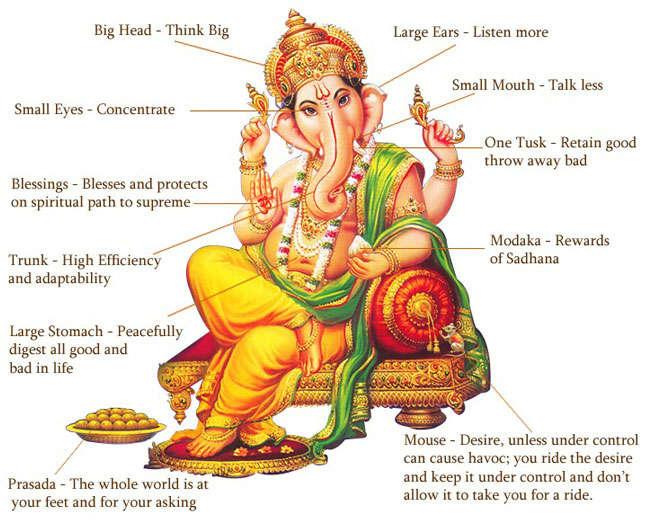 symbolism_Ganesha_3